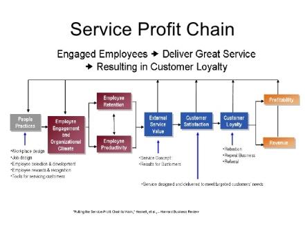 service-profit-chain-1-728